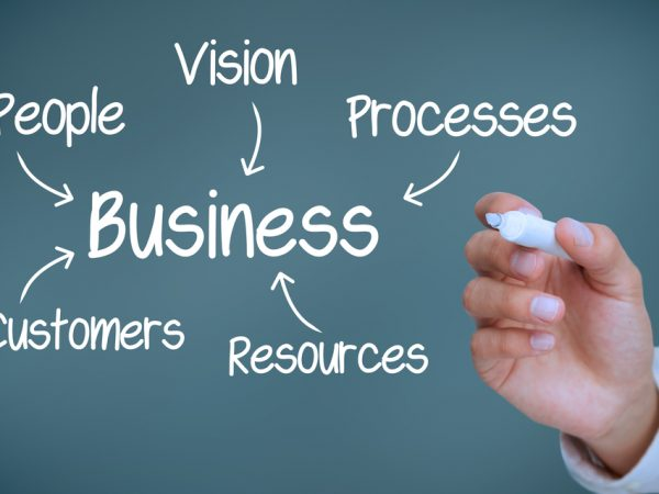 Business strategy in Dubai, Business development strategy, International business development strategy