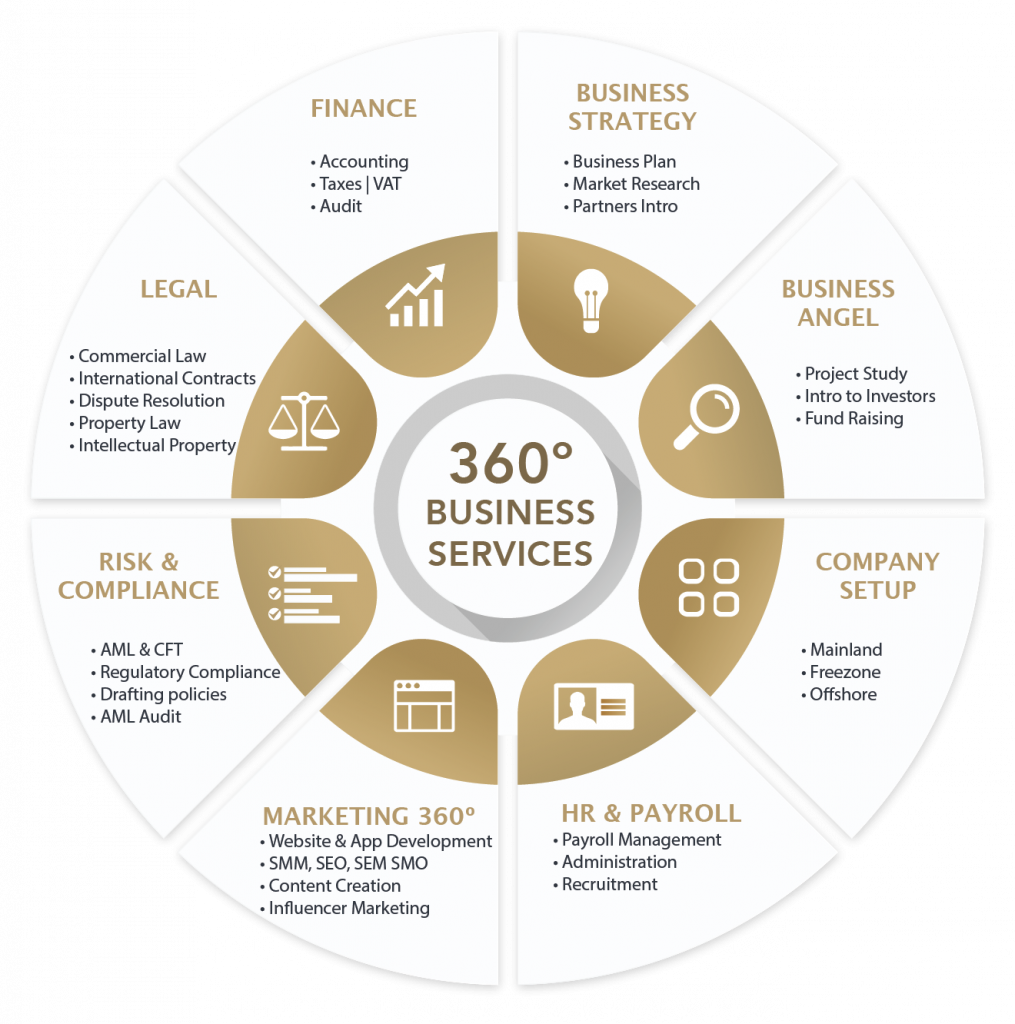 360 business services